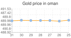سعر الذهب اليوم في عمان Gold-price-in-oman